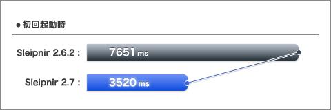 sleipnir 2.7 起動速度グラフ