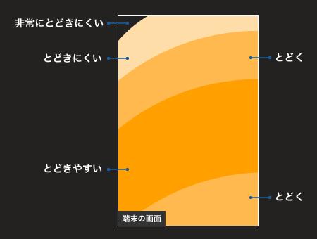端末の画面に対するユーザーの操作範囲
